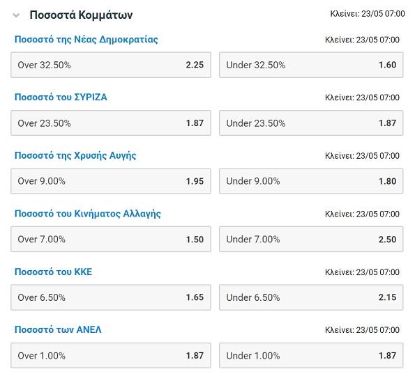 e399a4da758f Στην εν λόγω στοιχηματική ιστοσελίδα βρίσκουμε και αγορές για τη διαφορά  τωνκομμάτων. Θα κερδίσει με διαφορά μεγαλύτερη του 8.00% η Νέα Δημοκρατία  τον ...